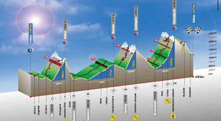 Oetztal Radmarathon